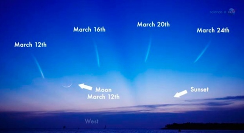 For those in search of comet L4 PANSTARRS, look to the west after sunset in early and mid-March. This graphic shows the comet's expected positions in the sky. Image credit: NASA
