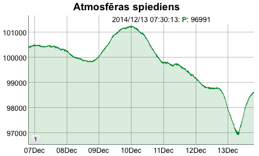 Atmosfēras spiediens (7 dienas)