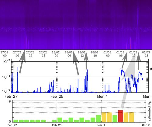 24-30 MHz + GOES